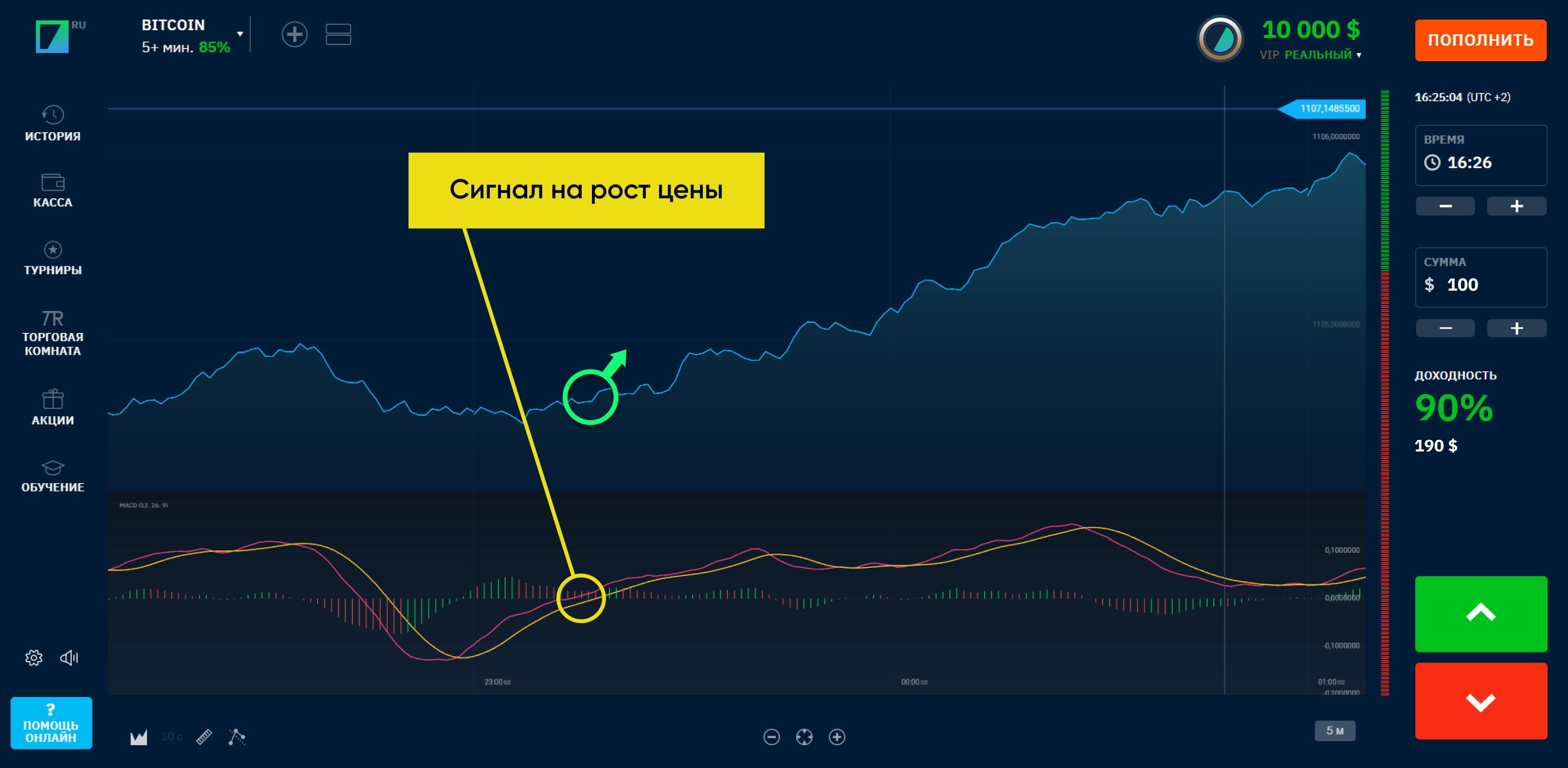 indicator macd rs opțiuni binare obținerea scriptului bitcoins